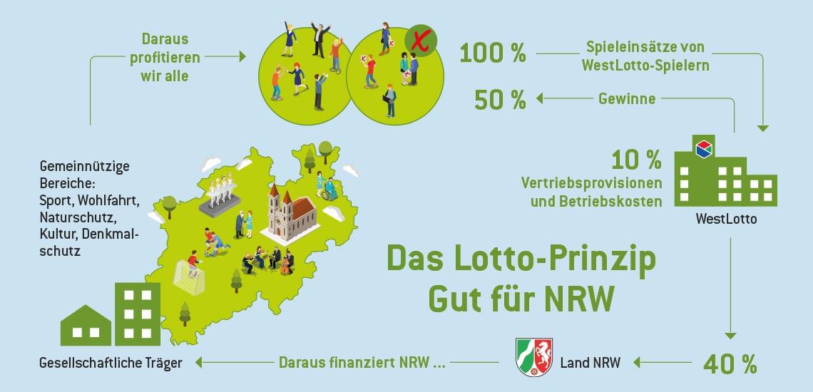 Infografik Lotto-Prinzip