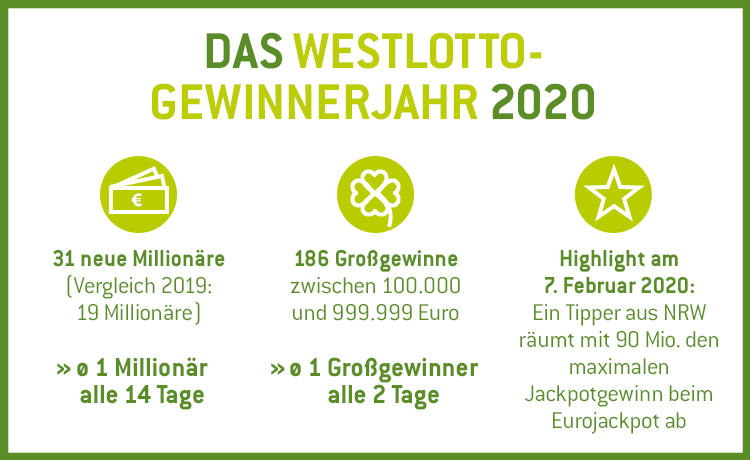 Infografik Anzahl Gewinner 2020