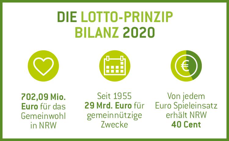 Infografik Lotto-Prinzip Bilanz 2020