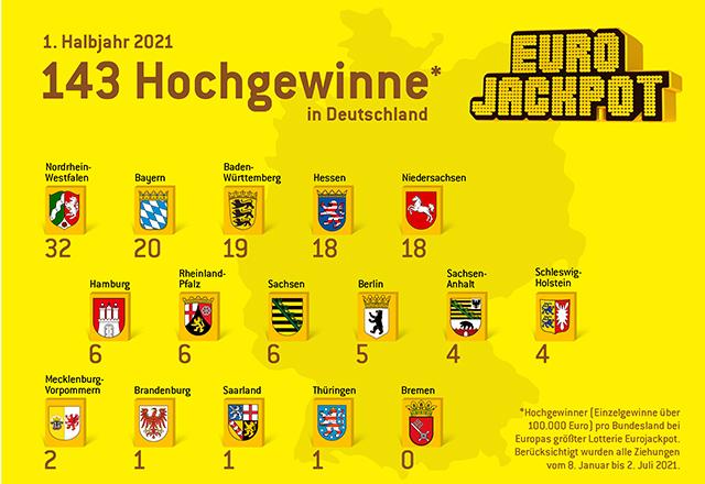Hochgewinne Deutschland