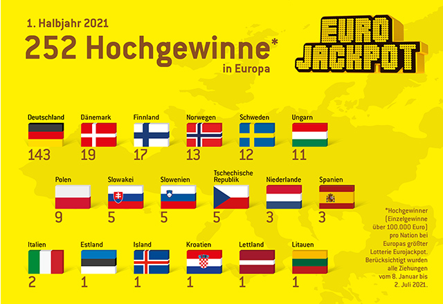 252 Hochgewinne Eurojakcpot 1. Halbjahr 2021