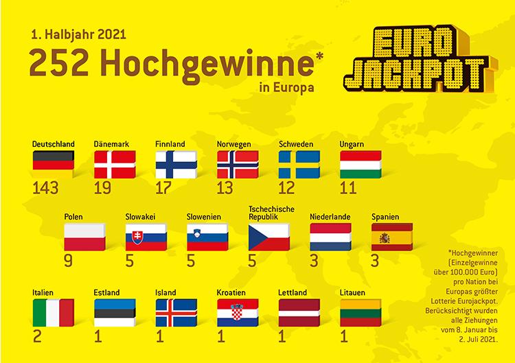 Eurojackpot Gewinne pro Land 1. Halbjahr 2021
