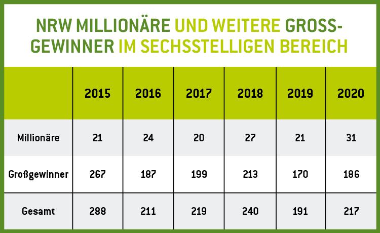 Infografik Anzahl Großgewinner 2015-2020